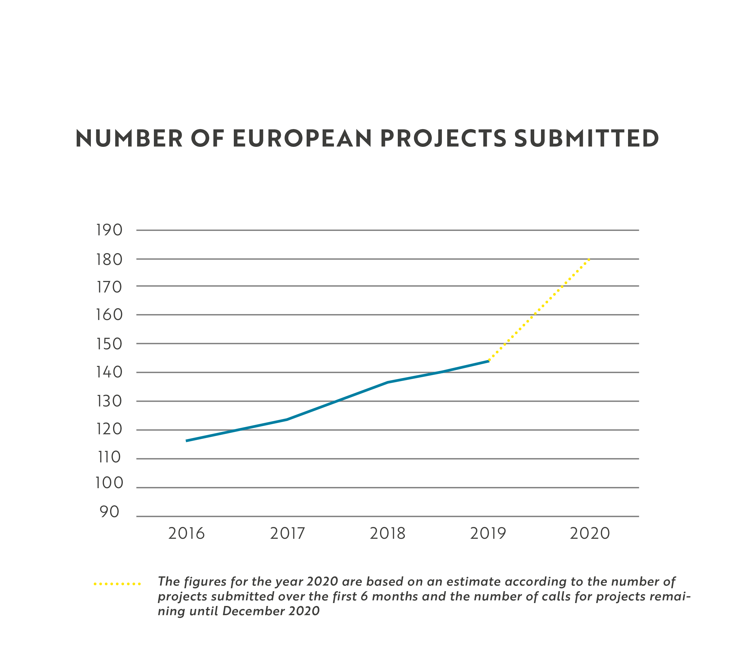 Submitted European projects