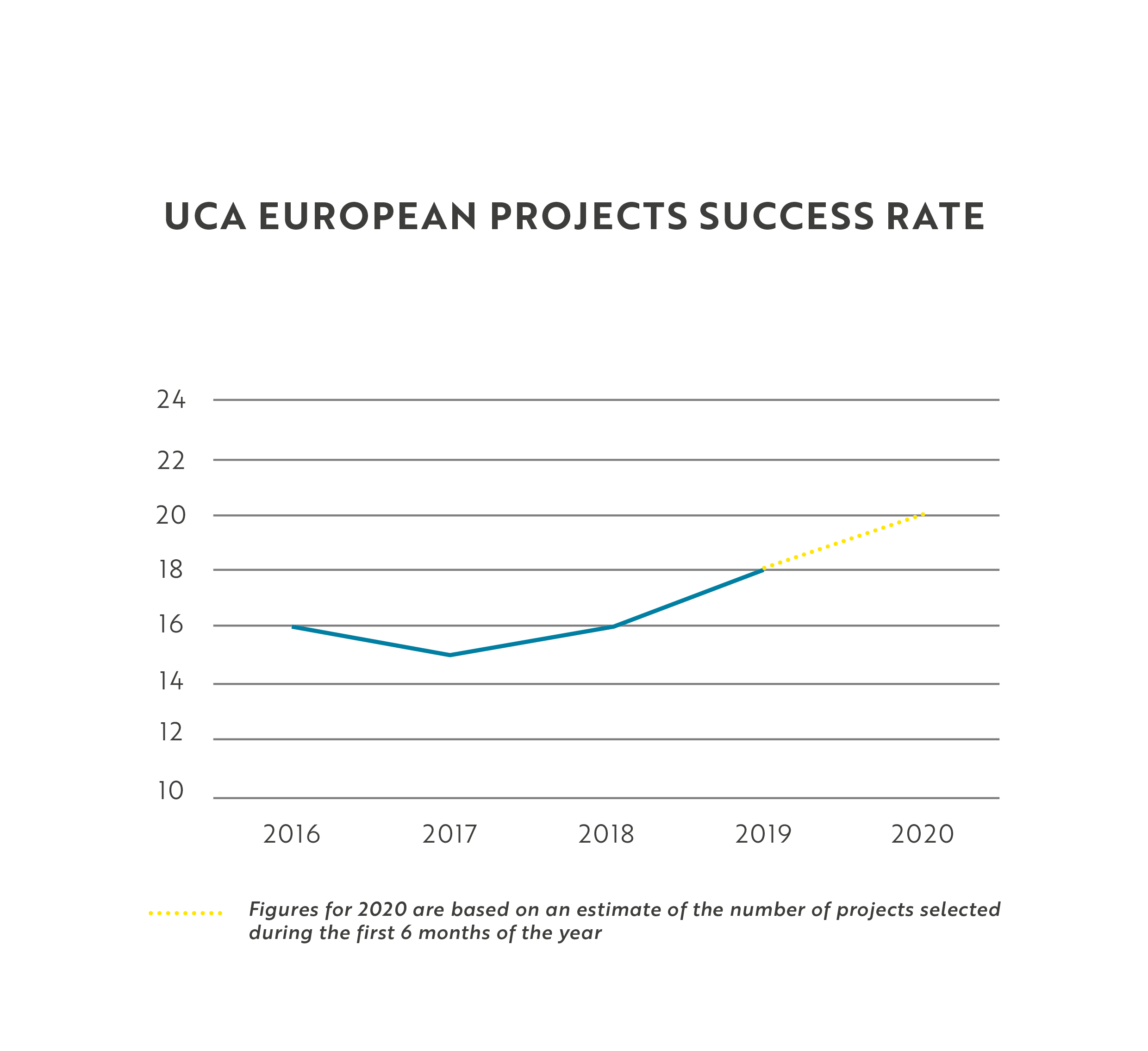 Success European projects